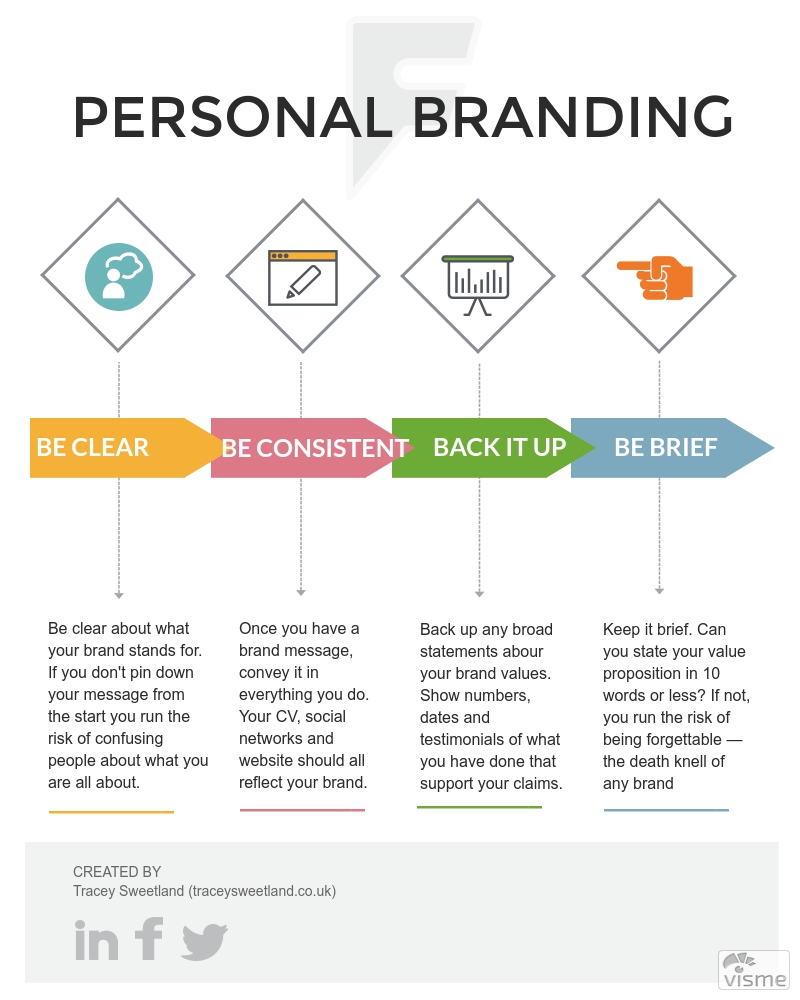 Four easy steps to building a successful personal brand