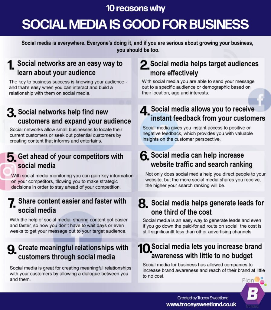 Social Media for Business infographic